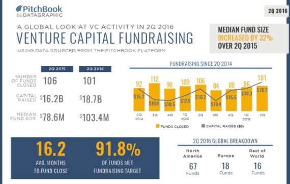 VC fundraising H1 2016 - Pitchbook-LJ Salazar Consulting